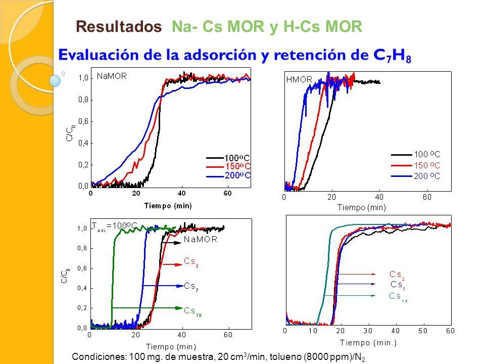 Resultados Na- Cs MOR y H-Cs MOR