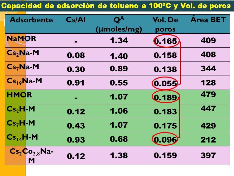 Adsorbente Cs/Al QA (μmoles/mg) Vol. De poros Área BET NaMOR - 1.34