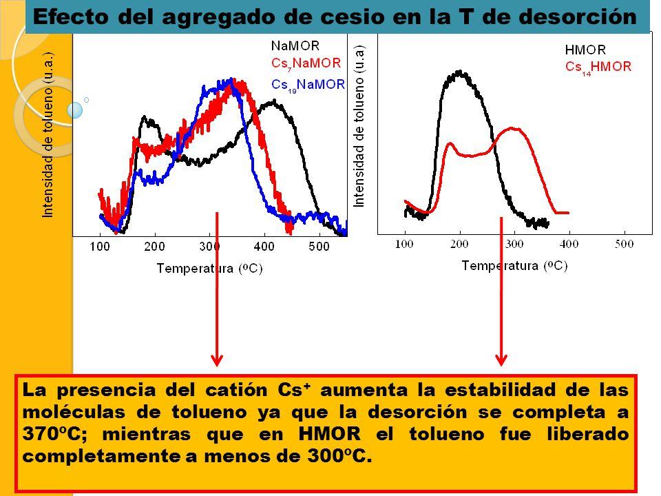 Efecto del agregado de cesio en la T de desorción