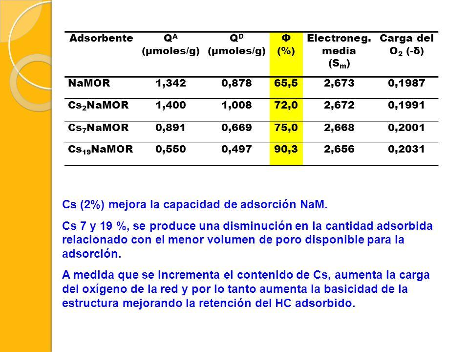 Cs (2%) mejora la capacidad de adsorción NaM.