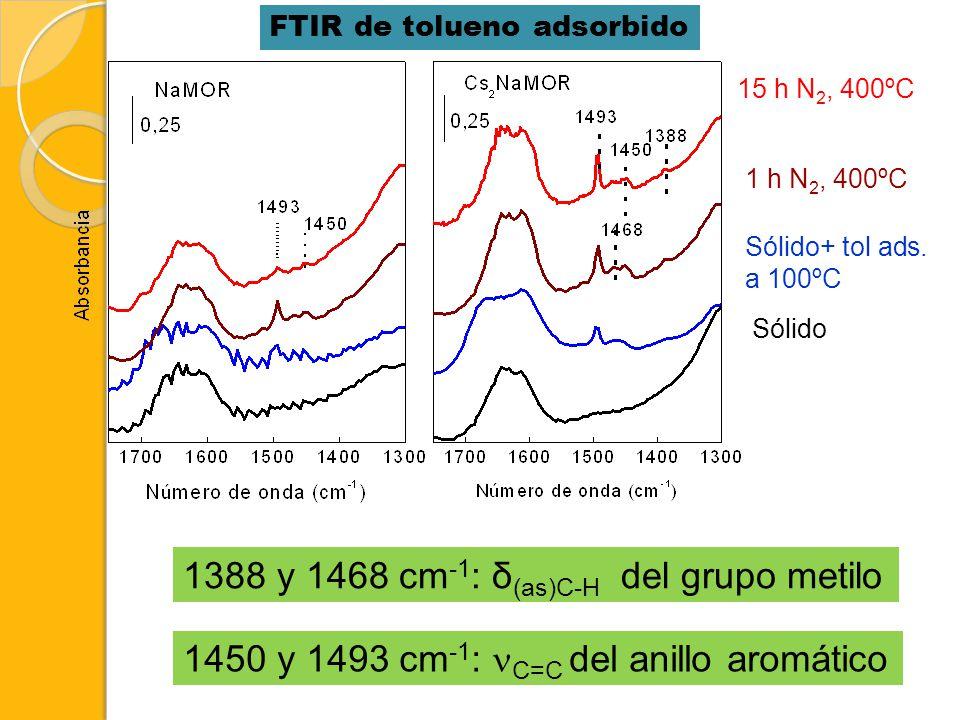 1388 y 1468 cm-1: δ(as)C-H del grupo metilo