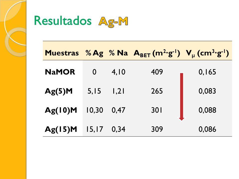 Resultados Ag-M Muestras % Ag % Na ABET (m2∙g-1) Vμ (cm3∙g-1) NaMOR