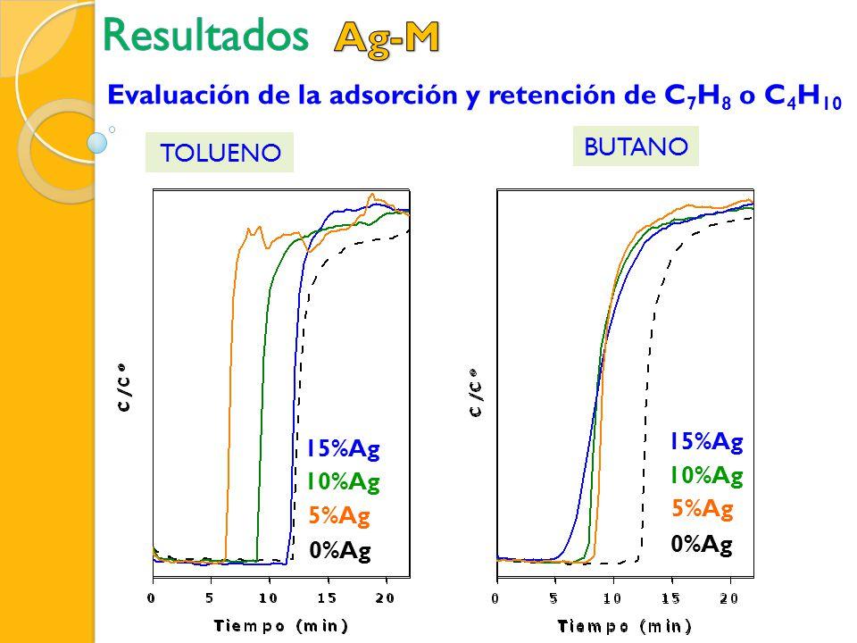 Resultados Ag-M Evaluación de la adsorción y retención de C7H8 o C4H10