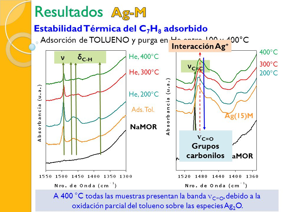 Resultados Ag-M Estabilidad Térmica del C7H8 adsorbido