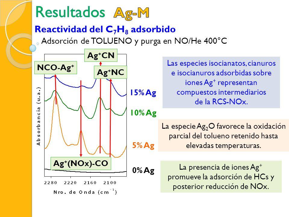 Resultados Ag-M Reactividad del C7H8 adsorbido