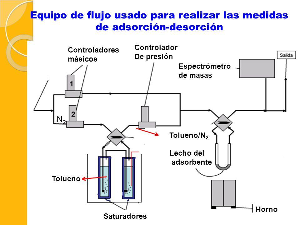 Equipo de flujo usado para realizar las medidas de adsorción-desorción