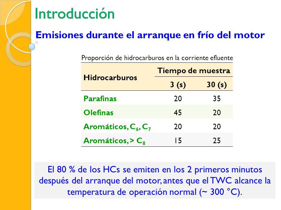 Introducción Emisiones durante el arranque en frío del motor