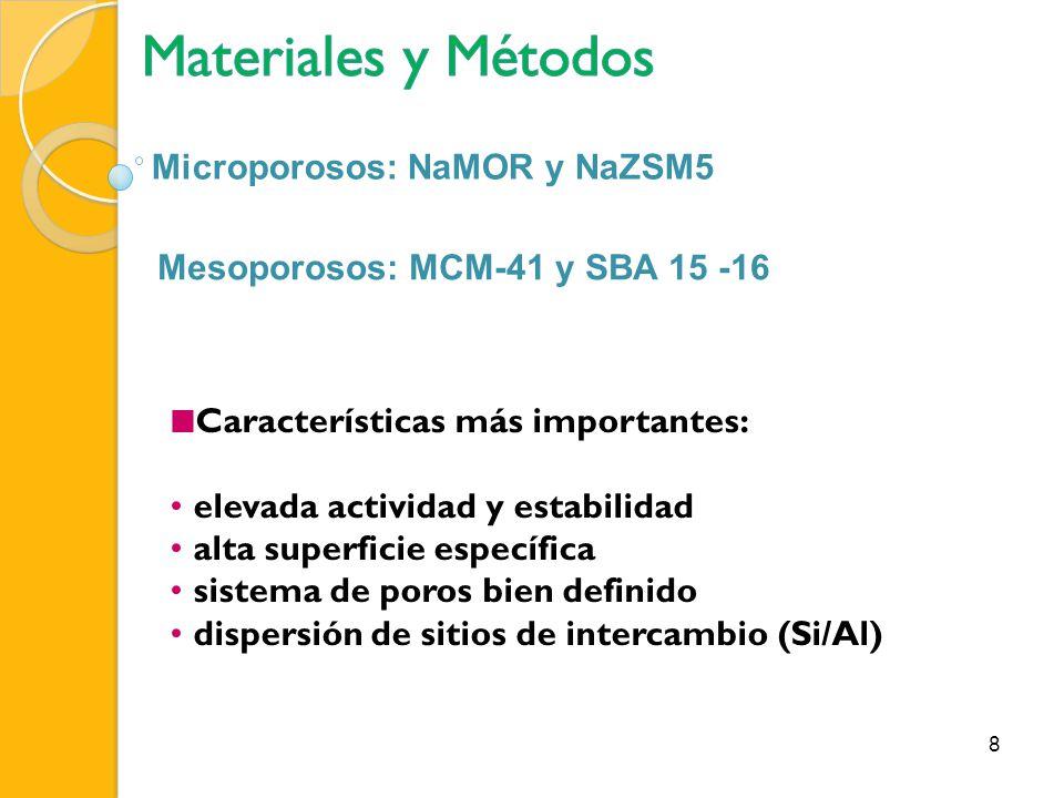 Materiales y Métodos Microporosos: NaMOR y NaZSM5