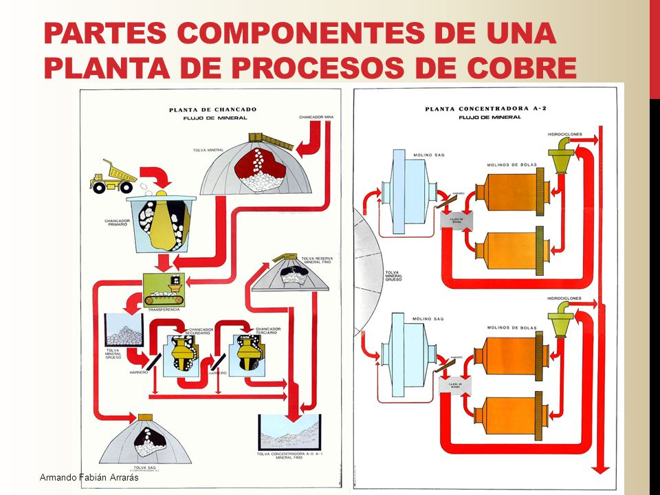 Partes componentes de una planta de procesos de Cobre