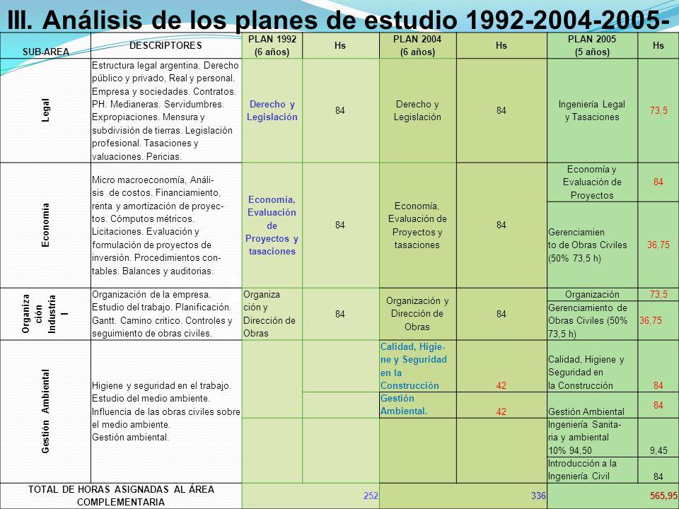III. Análisis de los planes de estudio 1992-2004-2005-