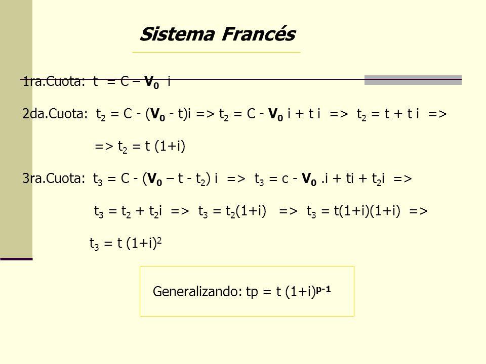 Sistema Francés 1ra.Cuota: t = C – V0 i