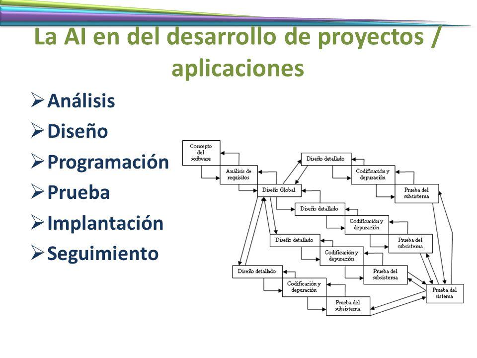La AI en del desarrollo de proyectos / aplicaciones