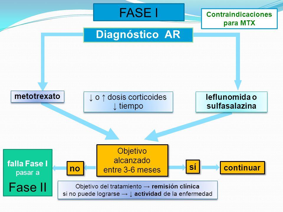 Contraindicaciones para MTX leflunomida o sulfasalazina