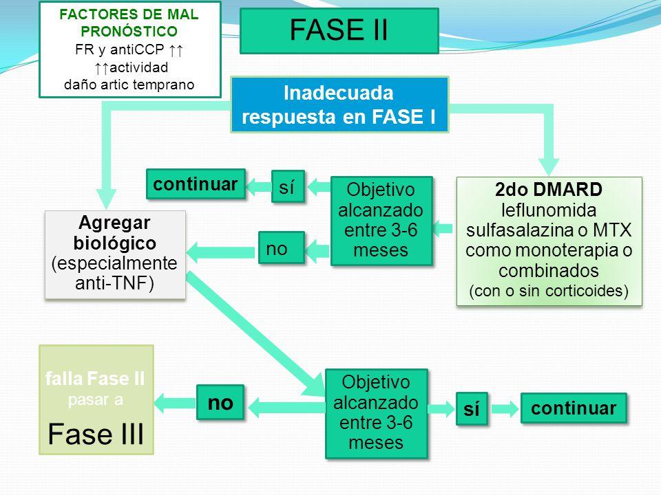 FACTORES DE MAL PRONÓSTICO Inadecuada respuesta en FASE I