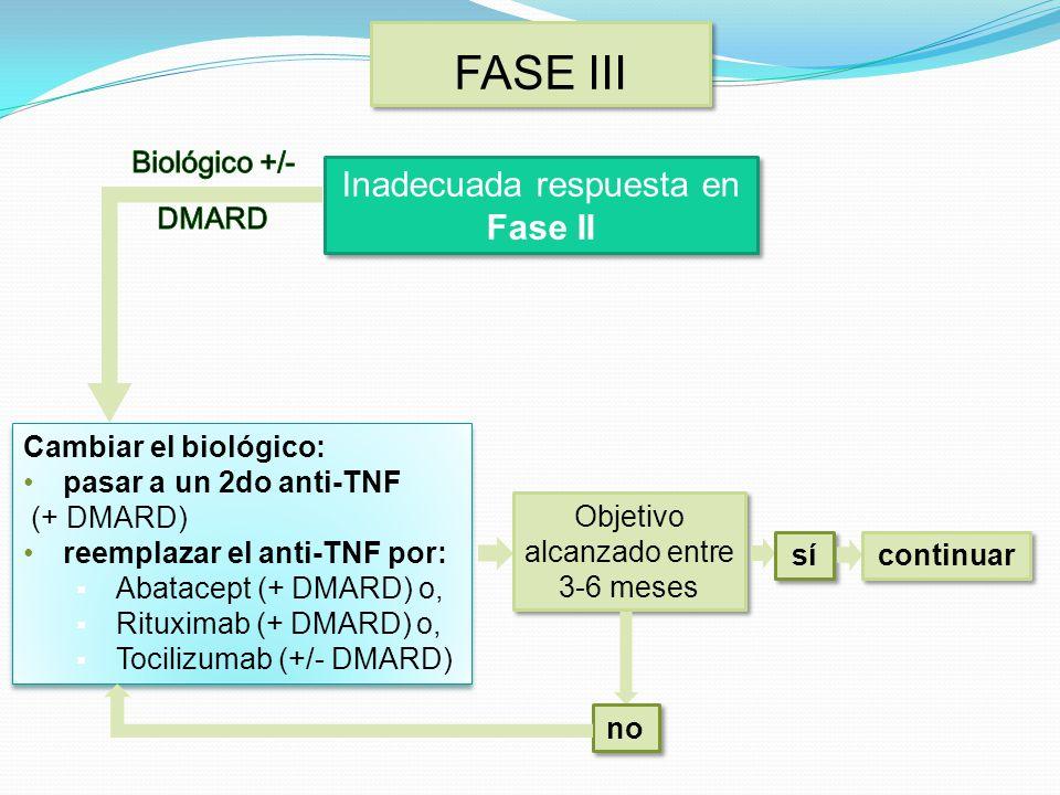 FASE III Inadecuada respuesta en Fase II Biológico +/- DMARD