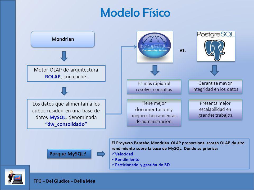 Modelo Físico Mondrian vs.