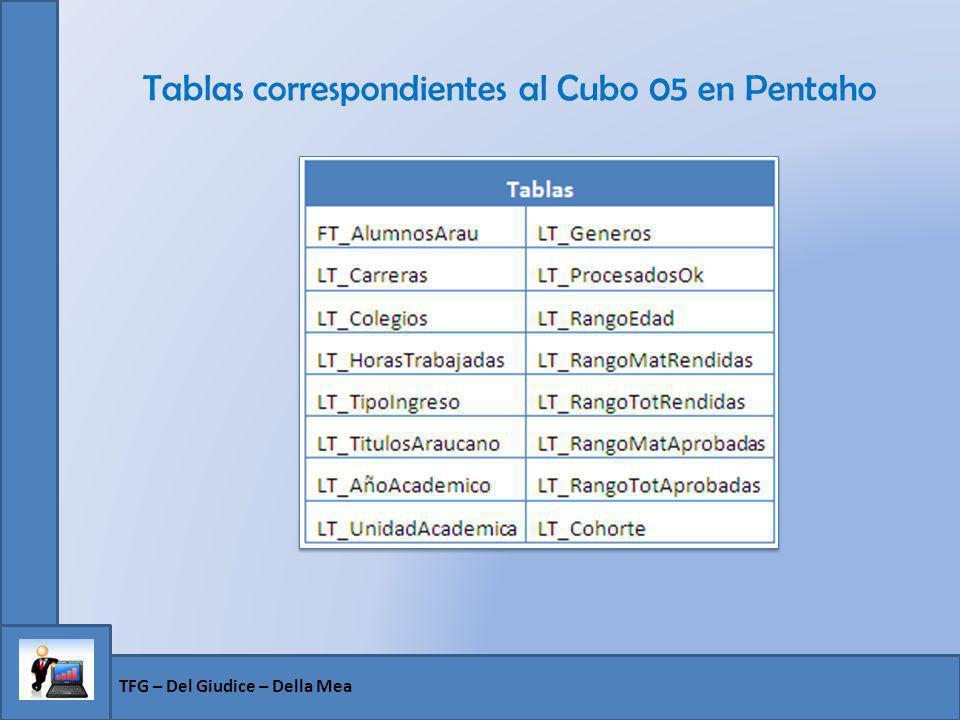Tablas correspondientes al Cubo 05 en Pentaho