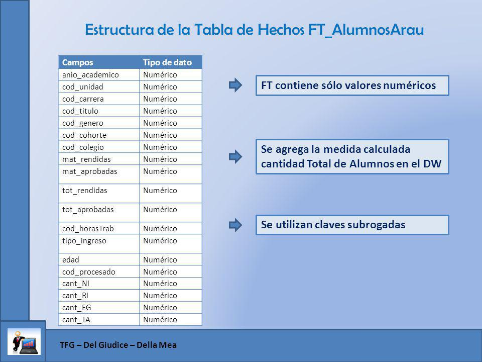 Estructura de la Tabla de Hechos FT_AlumnosArau
