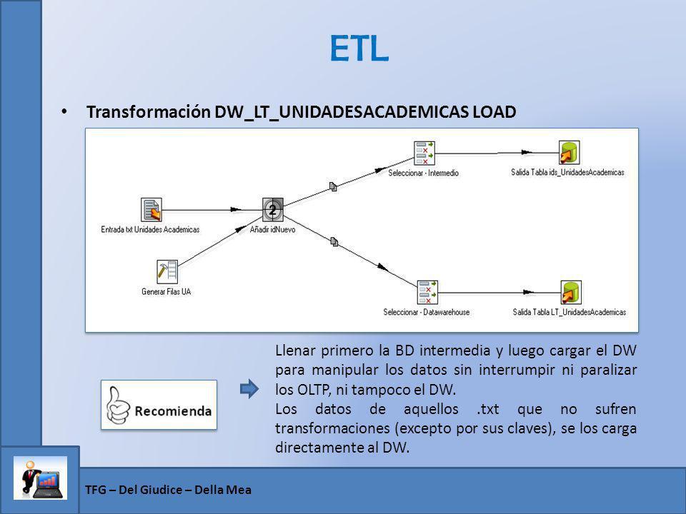 ETL Transformación DW_LT_UNIDADESACADEMICAS LOAD