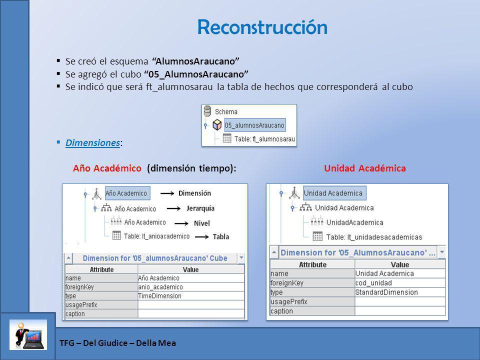 Reconstrucción Se creó el esquema AlumnosAraucano