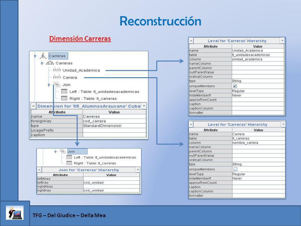 Reconstrucción Dimensión Carreras TFG – Del Giudice – Della Mea
