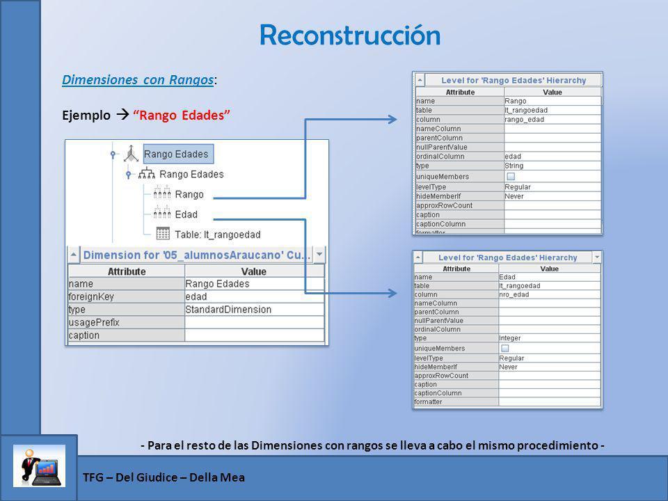 Reconstrucción Dimensiones con Rangos: Ejemplo  Rango Edades