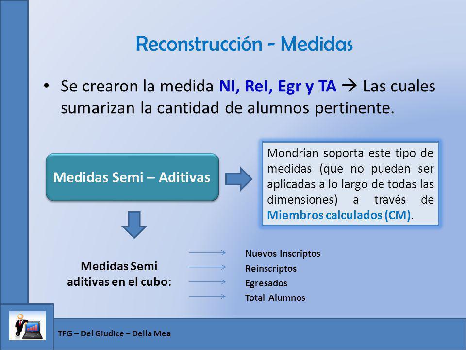 Reconstrucción - Medidas