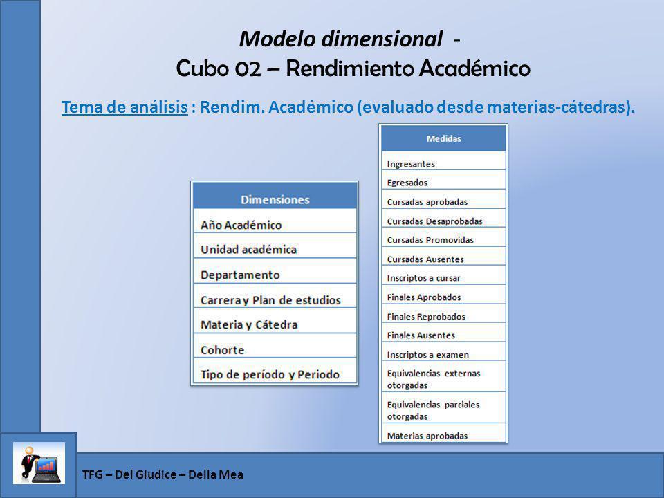 Modelo dimensional - Cubo 02 – Rendimiento Académico