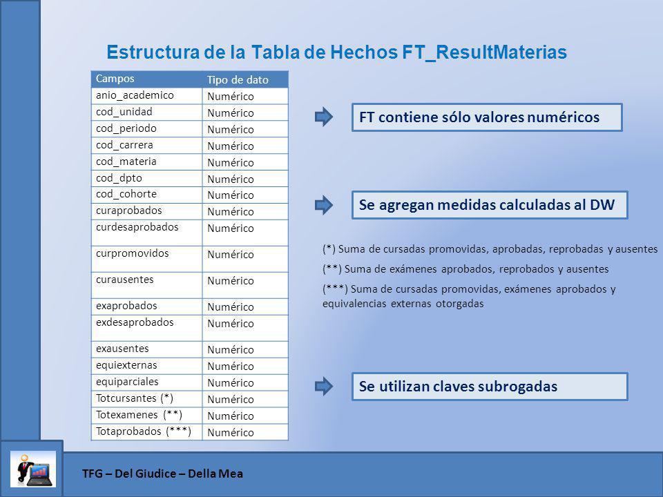 Estructura de la Tabla de Hechos FT_ResultMaterias