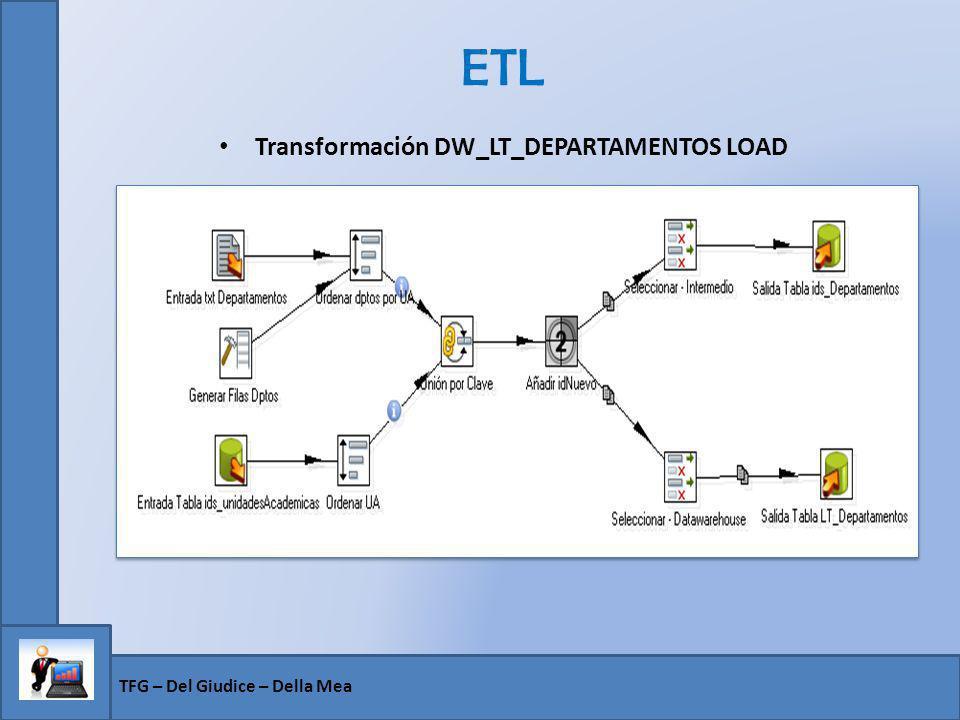 Transformación DW_LT_DEPARTAMENTOS LOAD