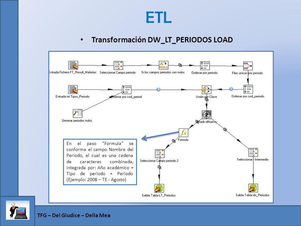 Transformación DW_LT_PERIODOS LOAD