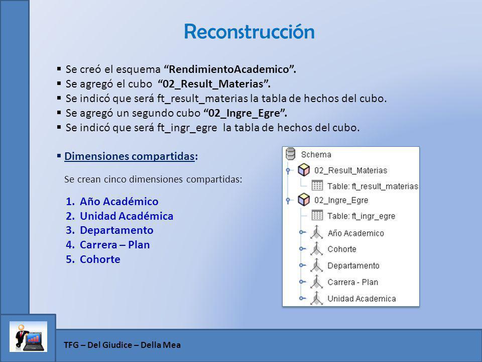 Reconstrucción Se creó el esquema RendimientoAcademico .
