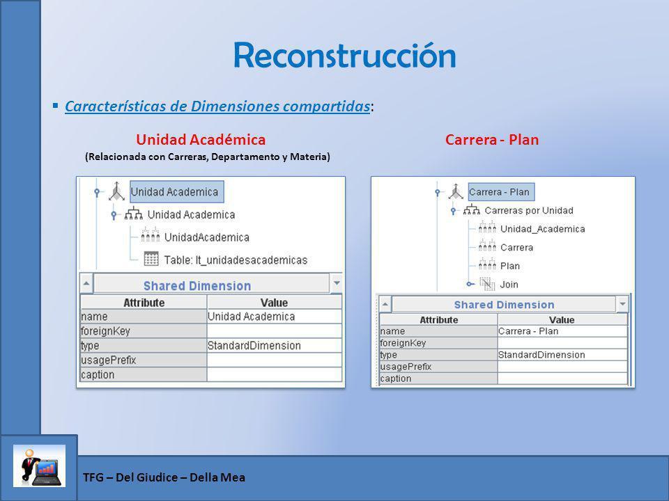 Reconstrucción Características de Dimensiones compartidas: