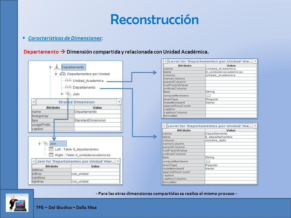 Reconstrucción Características de Dimensiones: