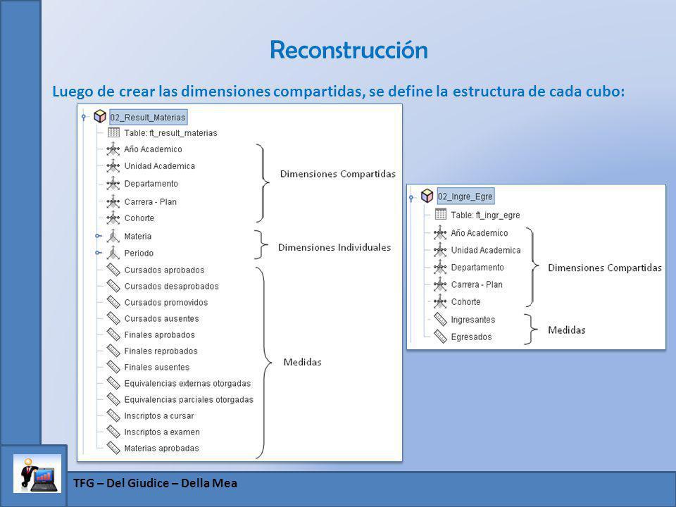 Reconstrucción Luego de crear las dimensiones compartidas, se define la estructura de cada cubo: TFG – Del Giudice – Della Mea.