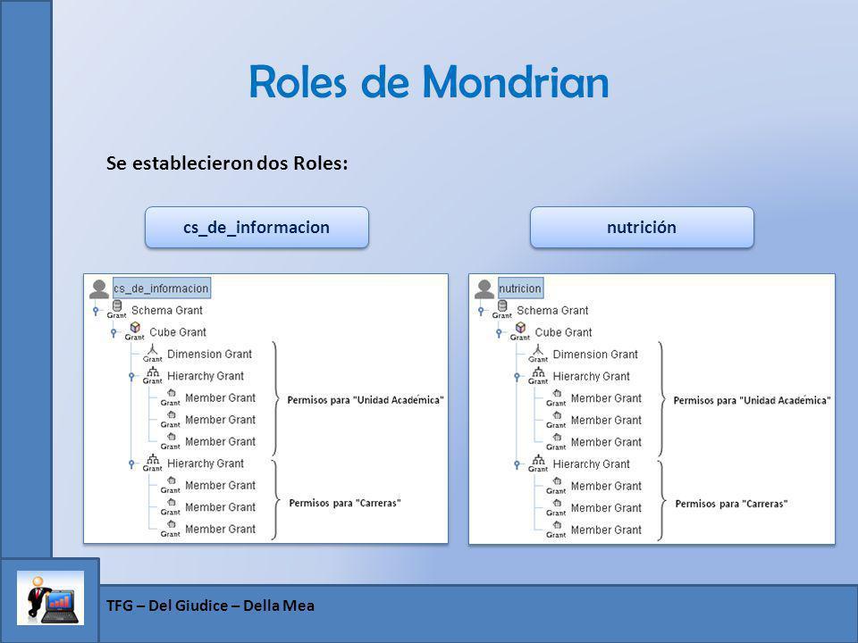 Roles de Mondrian Se establecieron dos Roles: cs_de_informacion