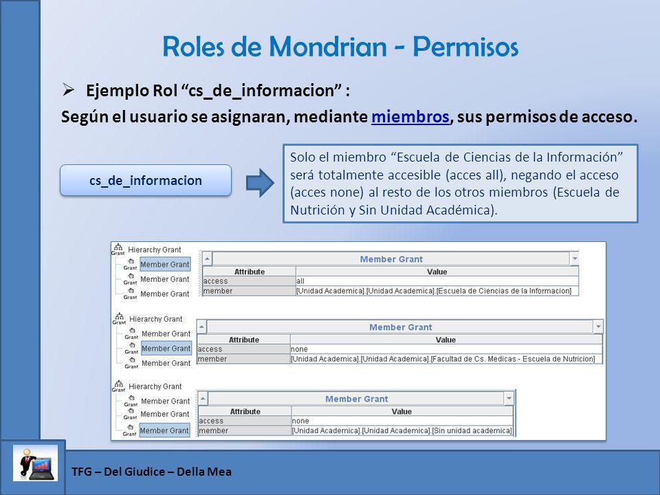 Roles de Mondrian - Permisos