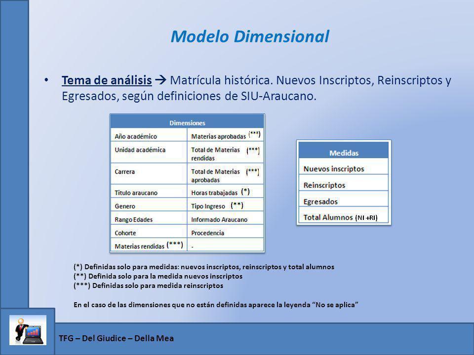 Modelo Dimensional Tema de análisis  Matrícula histórica. Nuevos Inscriptos, Reinscriptos y Egresados, según definiciones de SIU-Araucano.