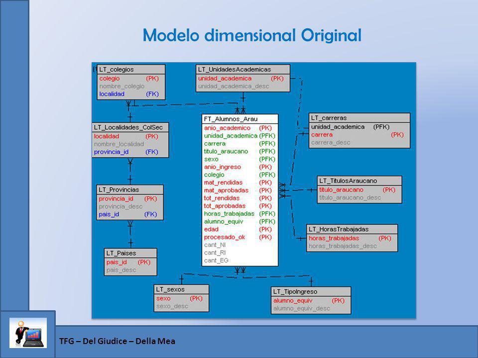 Modelo dimensional Original