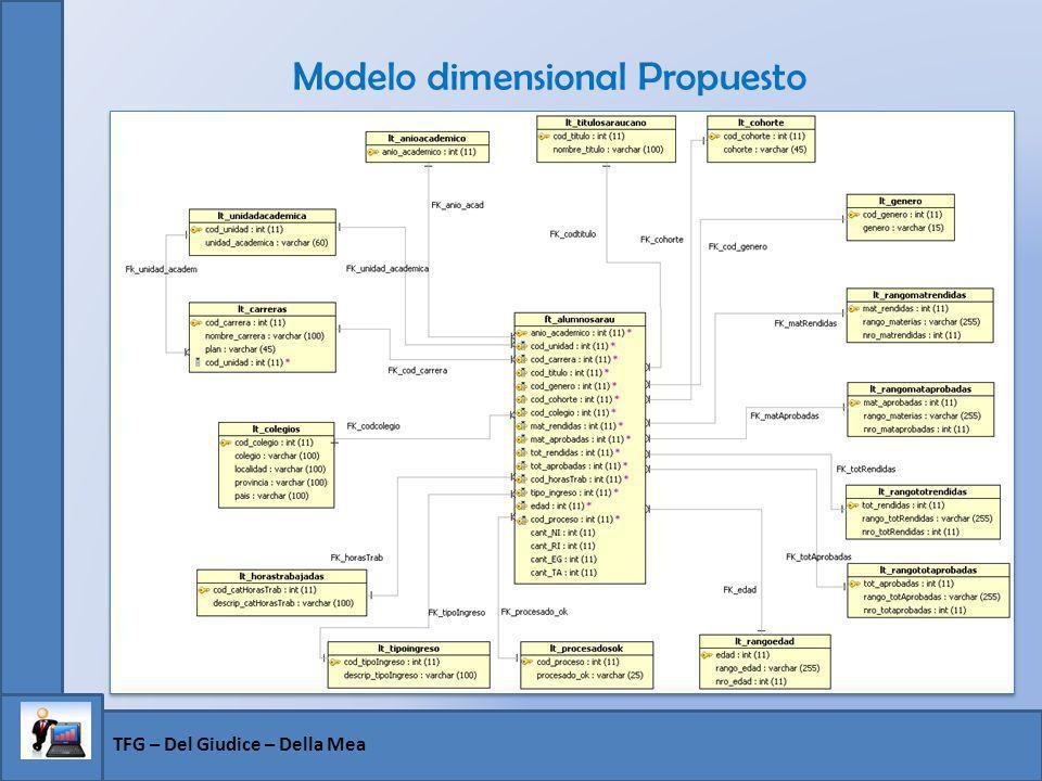 Modelo dimensional Propuesto