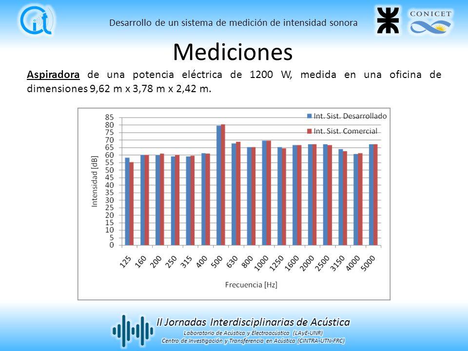 Desarrollo de un sistema de medición de intensidad sonora