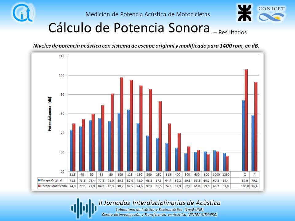 Cálculo de Potencia Sonora – Resultados