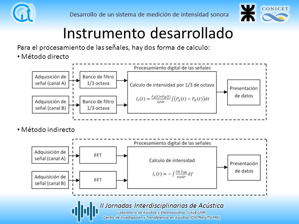 Instrumento desarrollado
