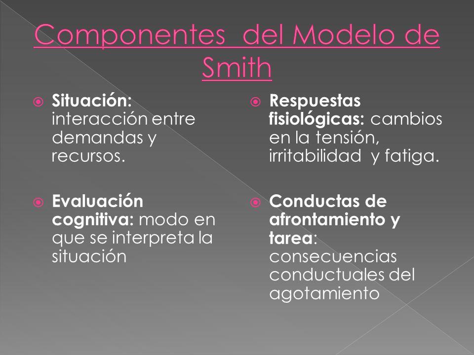 Componentes del Modelo de Smith