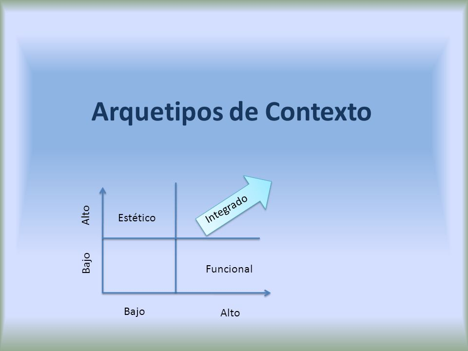 Arquetipos de Contexto