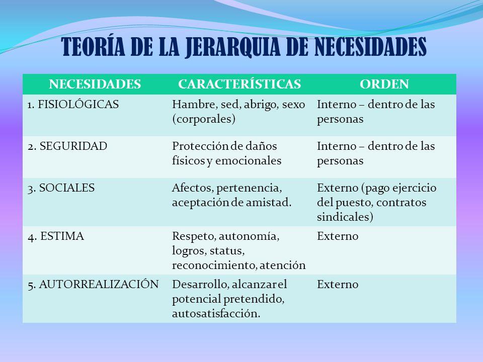 TEORÍA DE LA JERARQUIA DE NECESIDADES