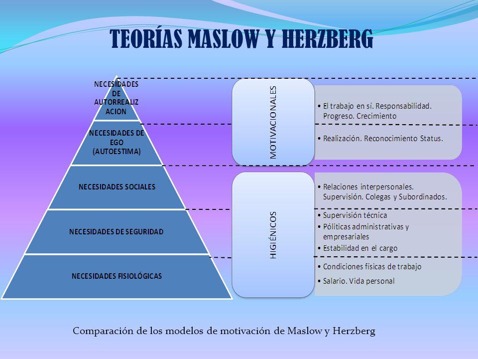 TEORÍAS MASLOW Y HERZBERG