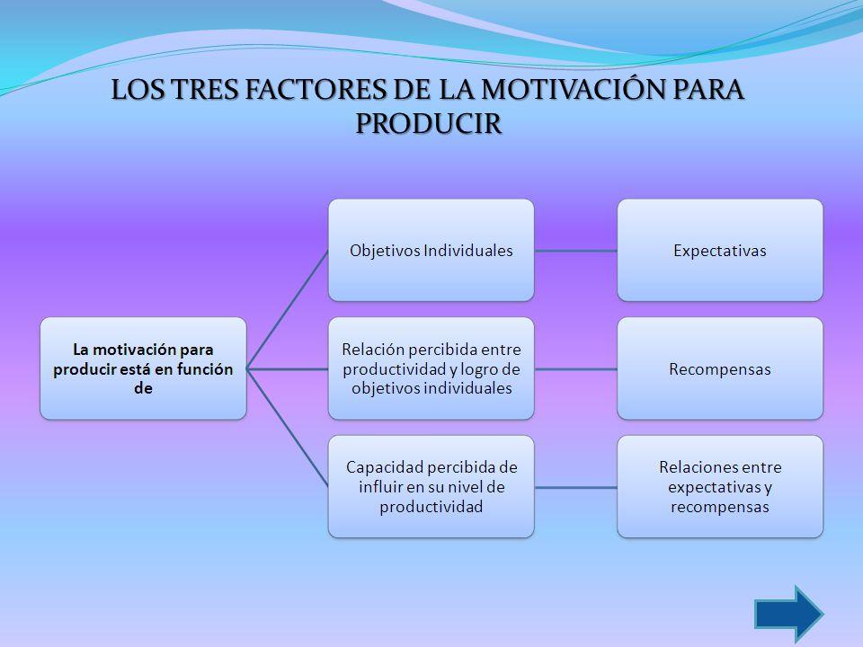 LOS TRES FACTORES DE LA MOTIVACIÓN PARA PRODUCIR