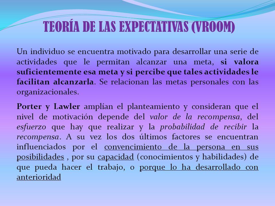 TEORÍA DE LAS EXPECTATIVAS (VROOM)