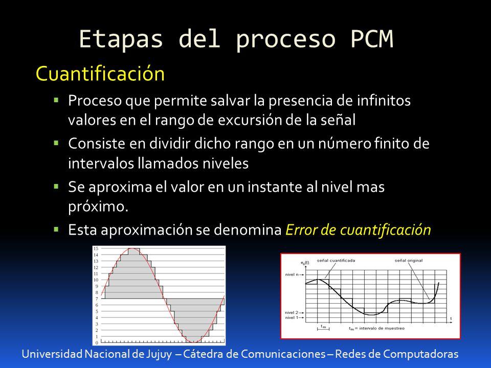 Etapas del proceso PCM Cuantificación